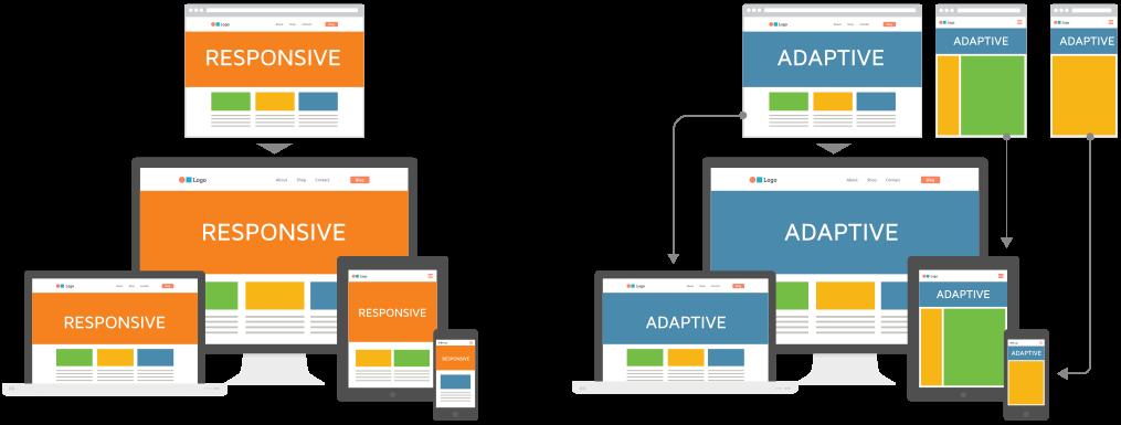Perbedaan responsive website dan adaptive website